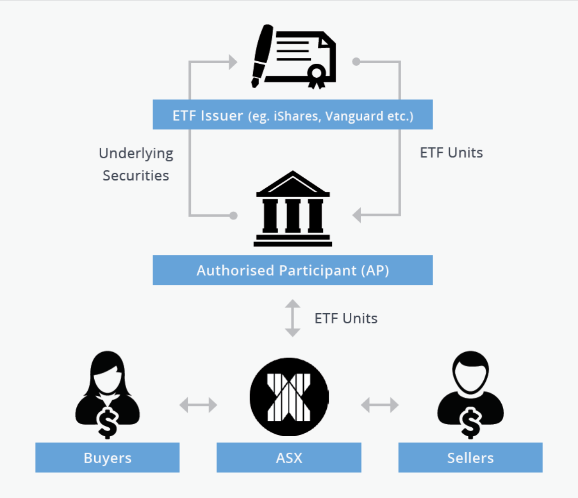ETF Creation/Redemption Process