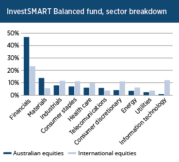 InvestSMART Balanced Fund, Sector Breakdown