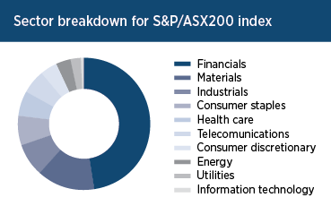 Sector Breakdown for S&P/ASX200 index